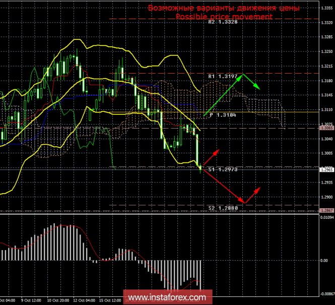 GBP/USD. 22 октября. Итоги дня
