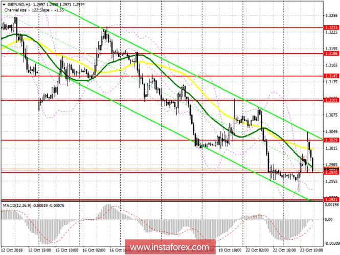 GBP/USD: план на американскую сессию 23 октября