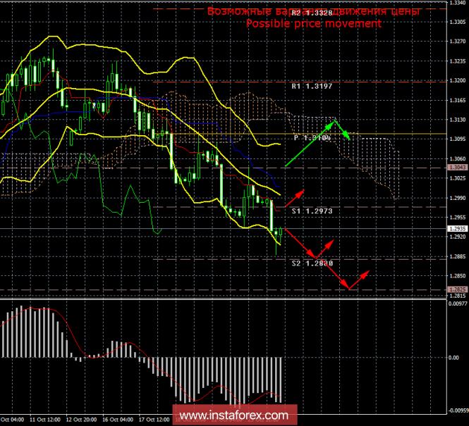 GBP/USD. 24 октября. Итоги дня