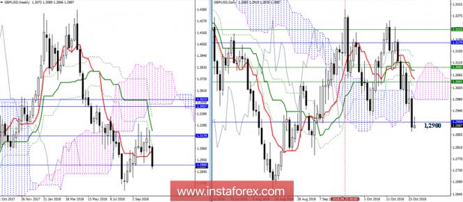 GBP/USD 25 октября - рекомендации технического анализа