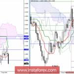 GBP/USD 26 октября — рекомендации технического анализа