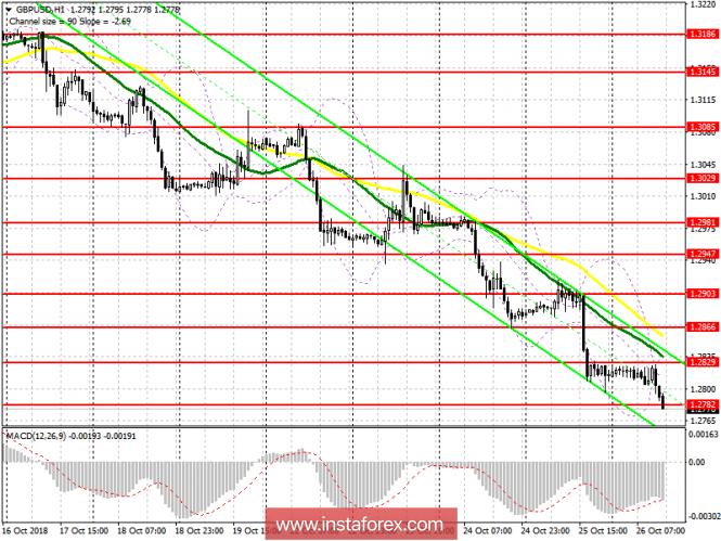 GBP/USD: план на американскую сессию 26 октября