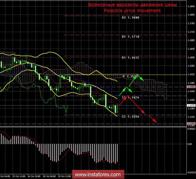 EUR/USD. 26 октября. Итоги дня