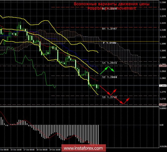 GBP/USD. 26 октября. Итоги дня