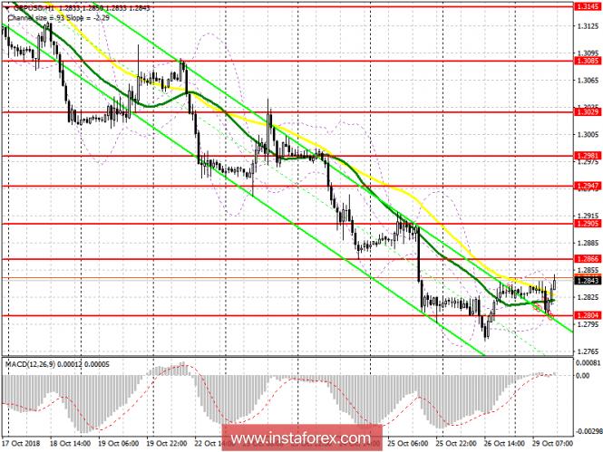 GBP/USD: план на американскую сессию 29 октября
