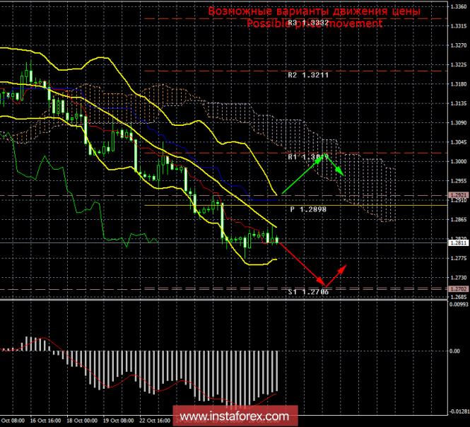 GBP/USD. 29 октября. Итоги дня