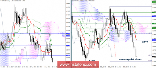 GBP/USD 31 октября - рекомендации технического анализа