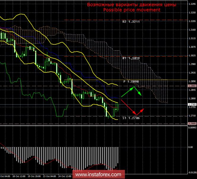 GBP/USD. 31 октября. Итоги дня