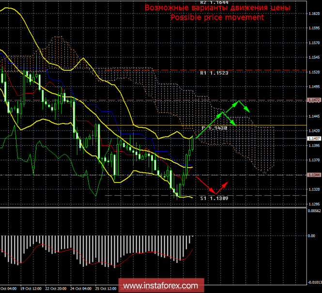 EUR/USD. 1 ноября. Итоги дня