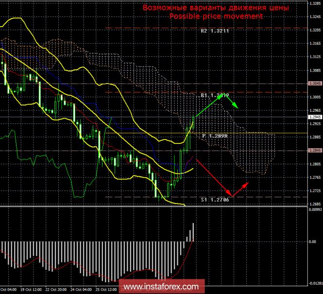 GBP/USD. 1 ноября. Итоги дня