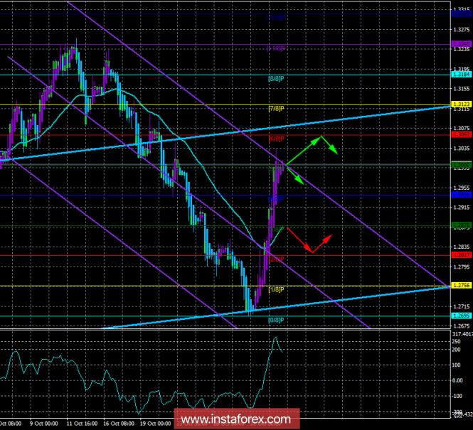 GBP/USD. 2 ноября. Торговая система «Каналы регрессии»