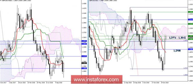 GBP/USD 2 ноября - рекомендации технического анализа