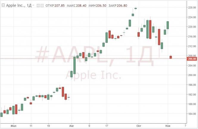 Apple добилась рекордной выручки, но акции компании падают