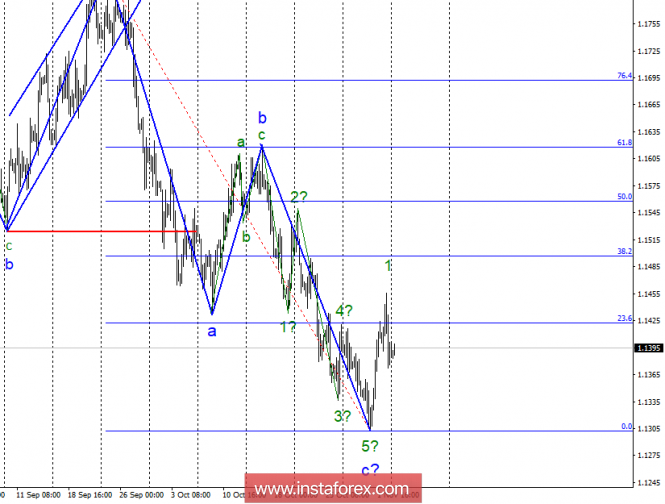 Волновой анализ EUR/USD за 5 ноября