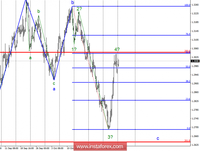Волновой анализ GBP/USD за 5 ноября