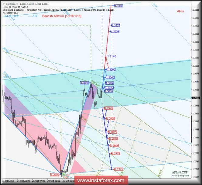 GBP/USD h1. Варианты развития движения 06.11_09.11.2018 г