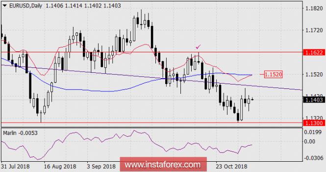Прогноз по EUR/USD на 6 ноября 2018 года