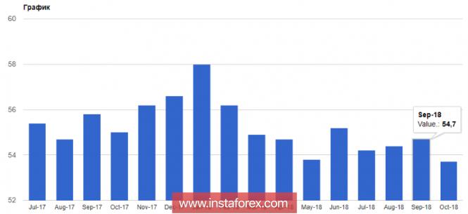 EURUSD: Данные по еврозоне указывают на вероятное замедление роста экономики в 4-м квартале этого года