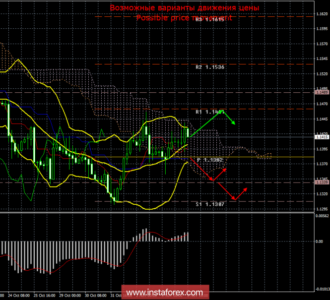 EUR/USD. 6 ноября. Итоги дня