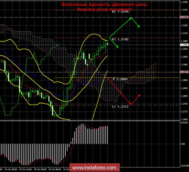 GBP/USD. 6 ноября. Итоги дня