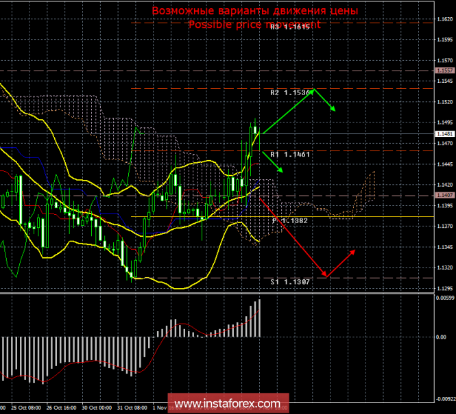 EUR/USD. 7 ноября. Итоги дня