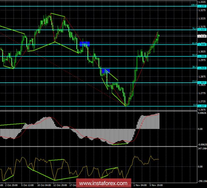 Анализ Дивергенций GBP/USD на 7 ноября