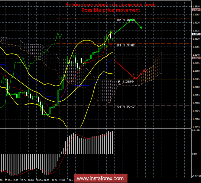 GBP/USD. 7 ноября. Итоги дня