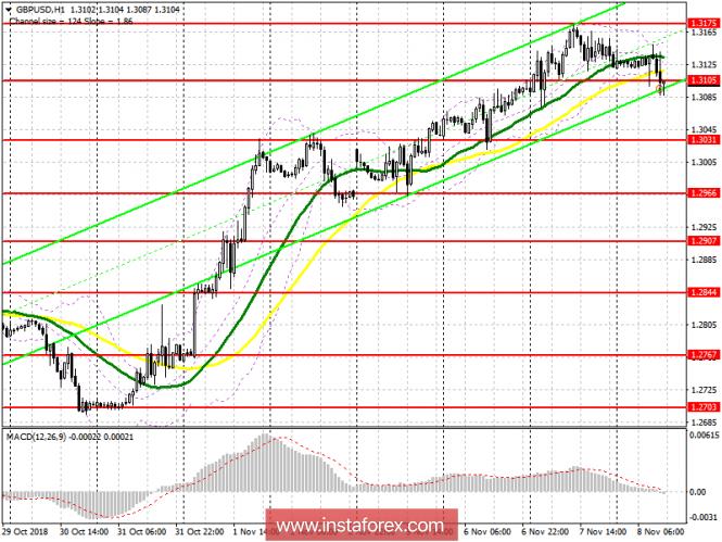 GBP/USD: план на американскую сессию 8 ноября