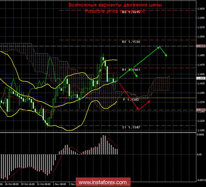 EUR/USD. 8 ноября. Итоги дня