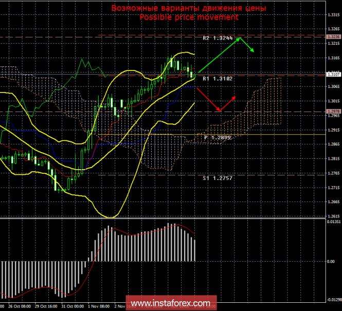 GBP/USD. 8 ноября. Итоги дня