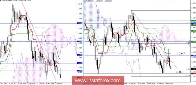 EUR/USD 9 ноября - рекомендации технического анализа