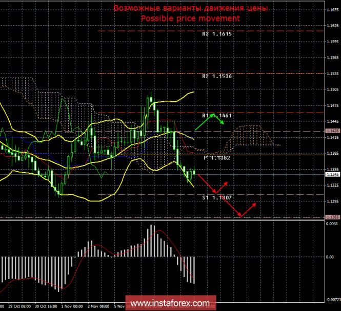 EUR/USD. 9 ноября. Итоги дня