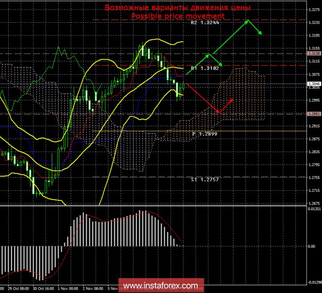 GBP/USD. 9 ноября. Итоги дня