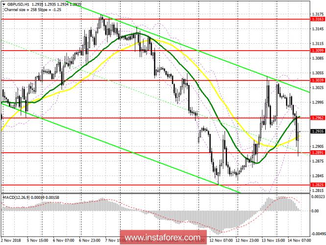 GBP/USD: план на американскую сессию 14 ноября