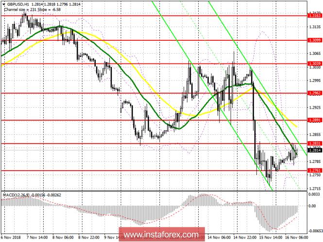 GBP/USD: план на американскую сессию 16 ноября