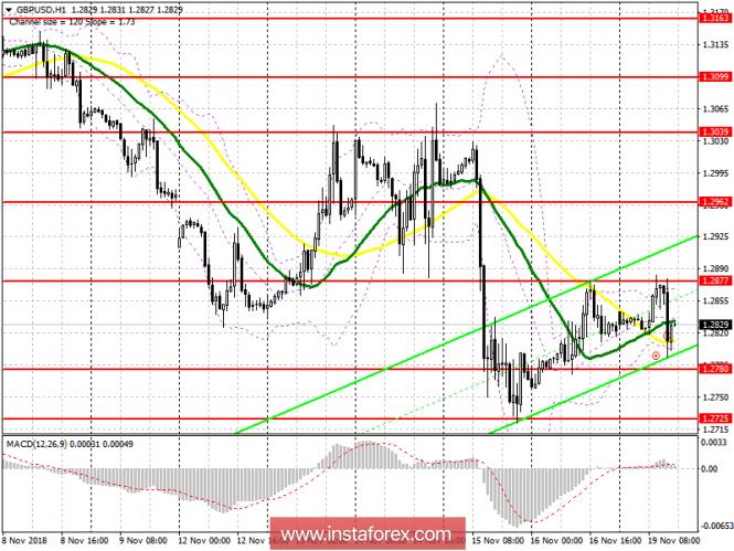 GBP/USD: план на американскую сессию 19 ноября