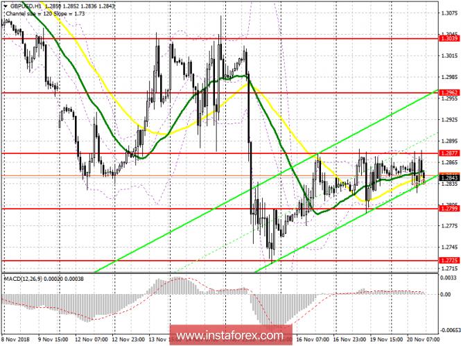 GBP/USD: план на американскую сессию 20 ноября