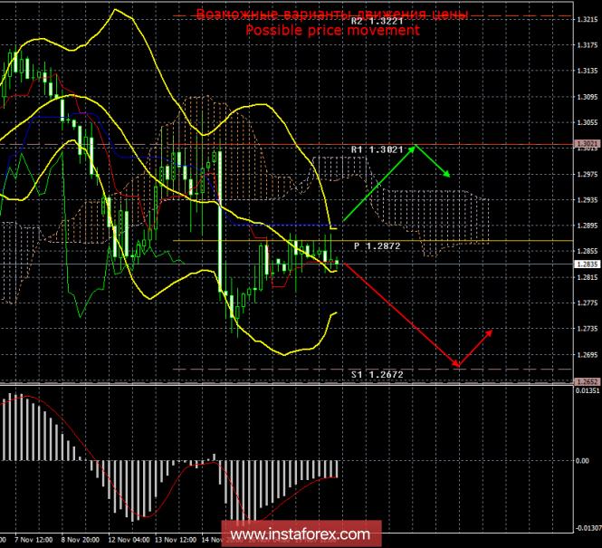 GBP/USD. 20 ноября. Итоги дня