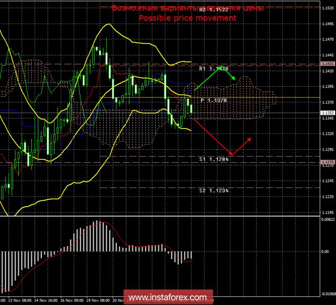EUR/USD. 26 ноября. Итоги дня