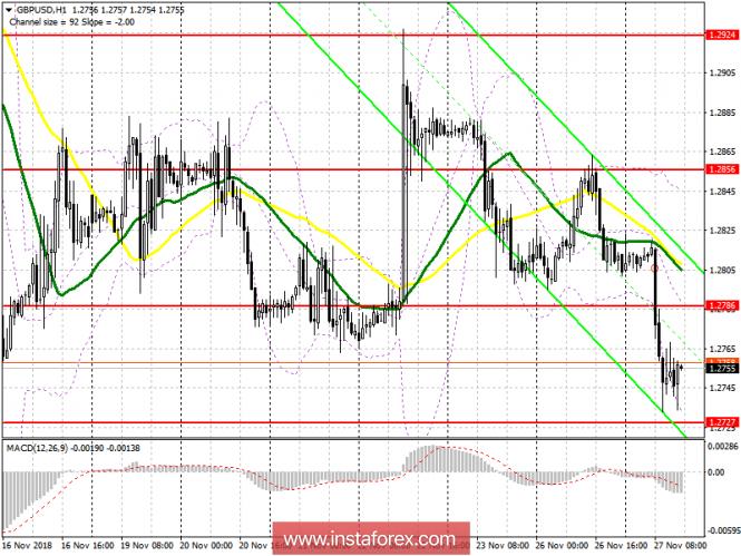 GBP/USD: план на американскую сессию 27 ноября