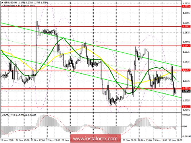 GBP/USD: план на американскую сессию 30 ноября