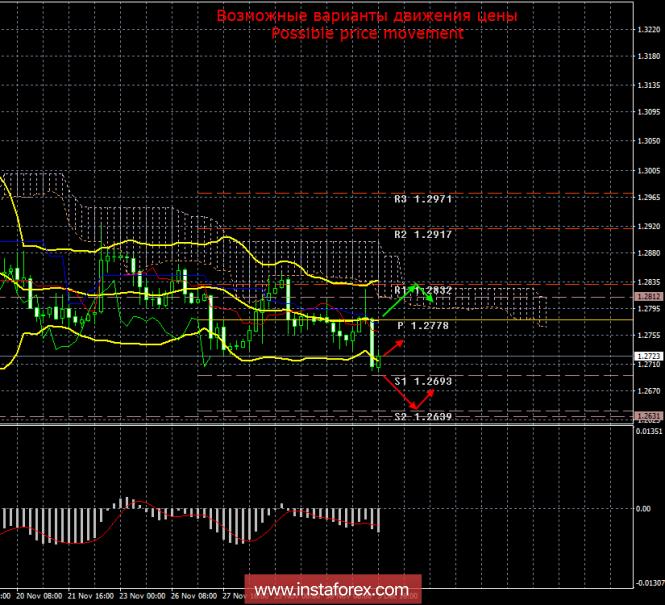 GBP/USD. 3 декабря. Итоги дня