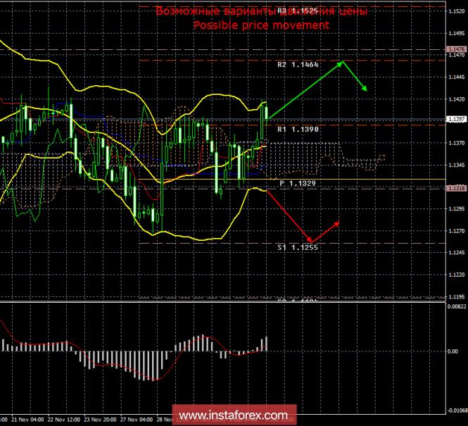 EUR/USD. 4 декабря. Итоги дня