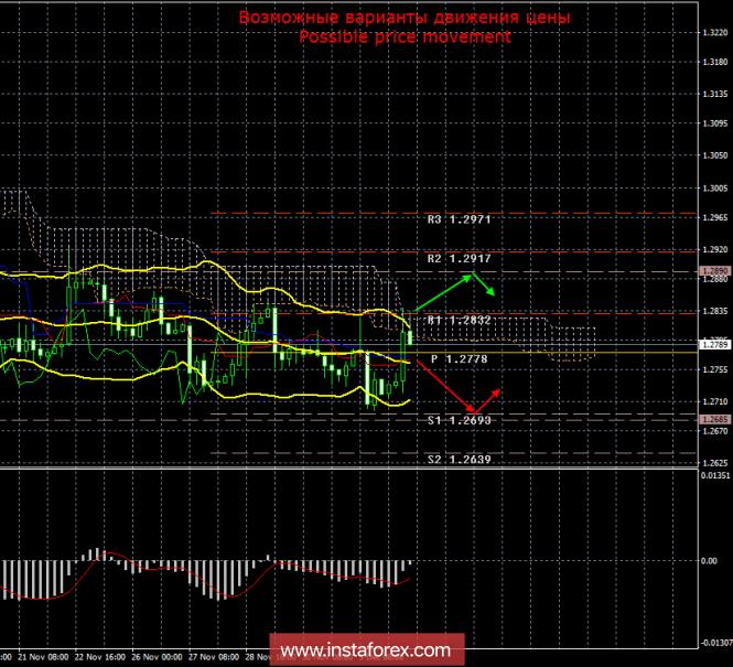 GBP/USD. 4 декабря. Итоги дня