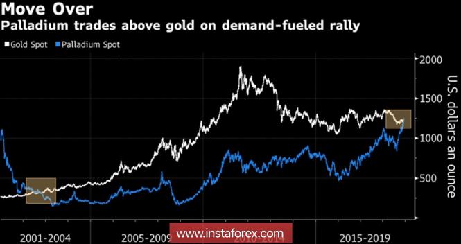 Золото поставило доллару шах