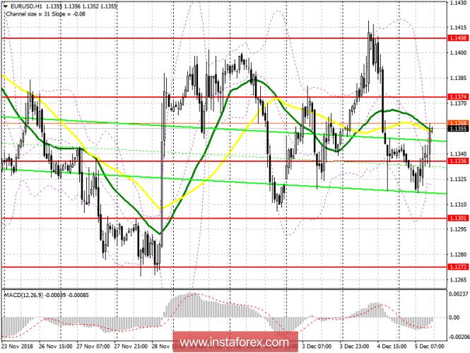 EUR/USD: план на американскую сессию 5 декабря