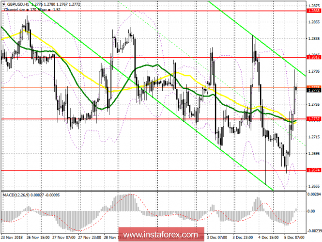 GBP/USD: план на американскую сессию 5 декабря