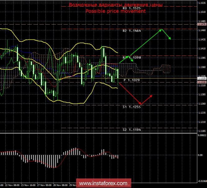 EUR/USD. 5 декабря. Итоги дня. Рынки США закрыты
