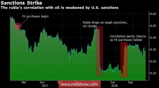 Рубль вспомнил о carry trade