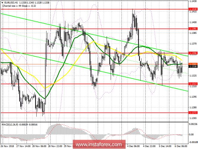 EUR/USD: план на американскую сессию 6 декабря